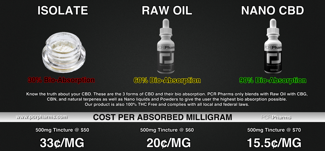 cost difference between forms of CBD per MG